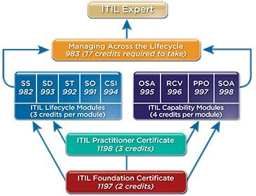 ITIL Training Chart